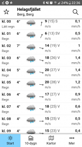 Helagsfjället weather